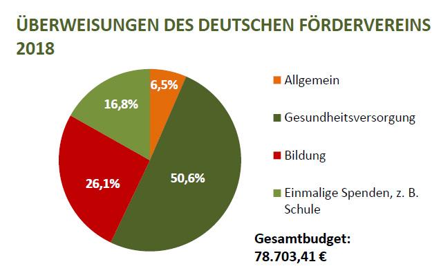 Finanznet Deutschland